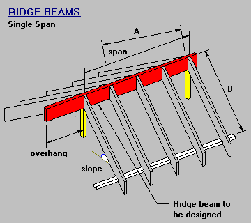 Timber Amp Steel Framing Manual Single Span Ridge Beam