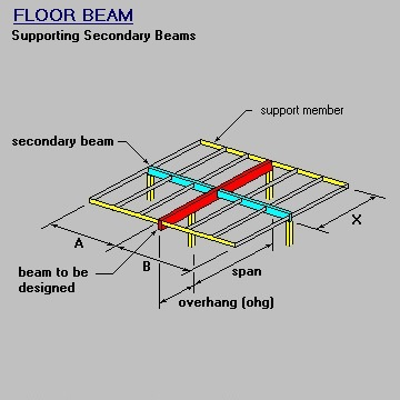 Perpendicular Beam