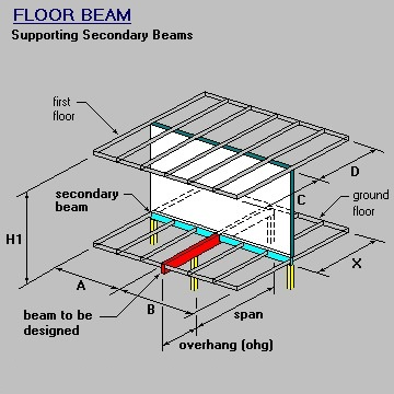 Perpendicular Beam, Wall and Floor