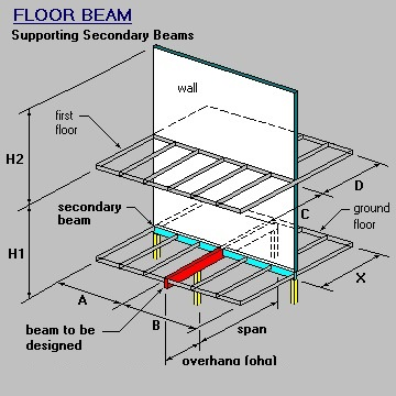 Perpendicular Beam, Wall, Floor and Wall