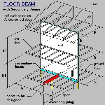 Perpendicular Beam, Wall, Floor, Wall and Roof