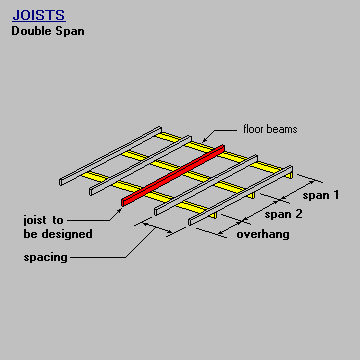 Timber & steel framing manual - Joist Double Span