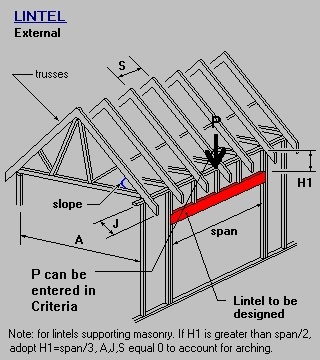 Timber Amp Steel Framing Manual Lintel Supporting Ooof