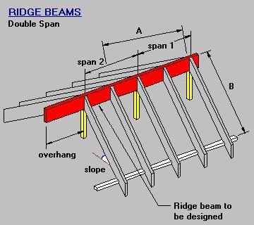 Timber Amp Steel Framing Manual Double Span Ridge Beam