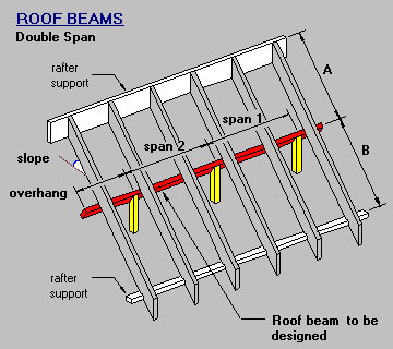 Timber Amp Steel Framing Manual Double Span Roof Beam