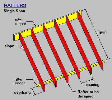 Timber steel framing manual single span rafter for Skillion roof definition